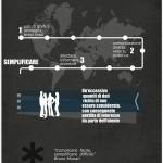 Le infografiche 2.0, la sintesi e la chiarezza
