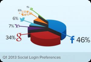 social network confronto